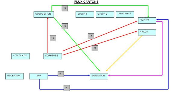 Exemple diagramme de flux