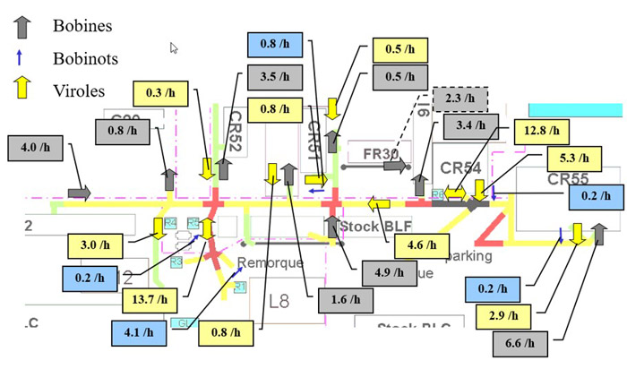 Phase de calibrage du modèle de simulation avec les décompositions des mouvements horaires dans l'atelier.