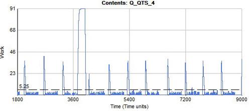 La simulation permet de visualiser l'évolution dans le temps d'un stock par exemple