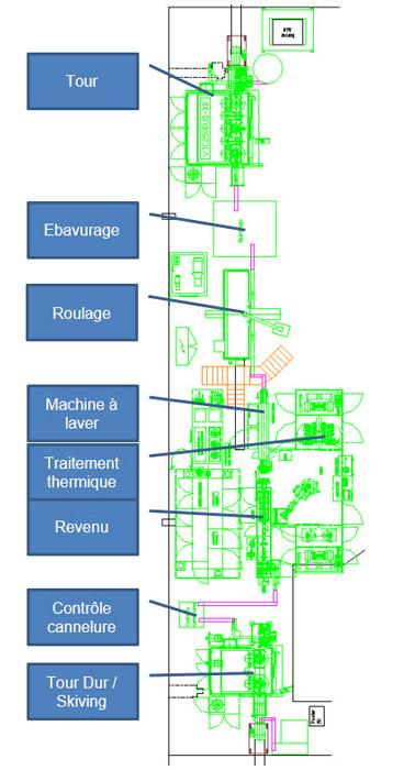 L'objectif de la simulation est de déterminer les longueurs de convoyeurs minimum pour relier les différentes machines de la chaîne de fabrication.
