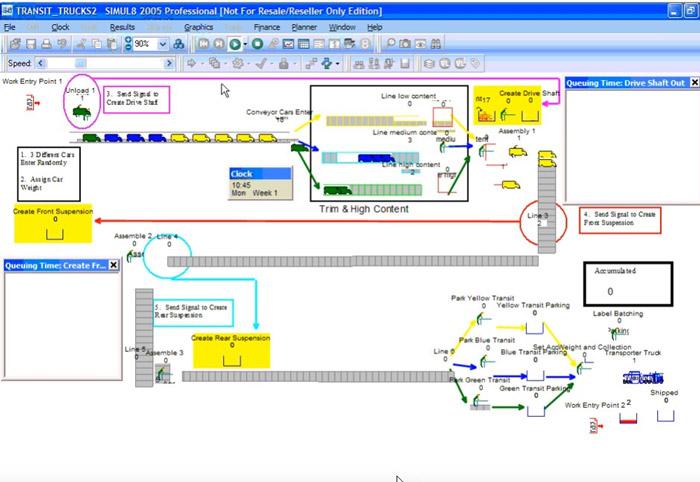 Exemple d'un modele de production avec Simul8.