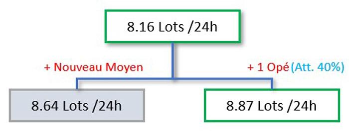 Scénario 1 : On compare l'ajout d'une machine et l'ajout de l'élément entrainant le plus d'attente (ici l'opérateur)