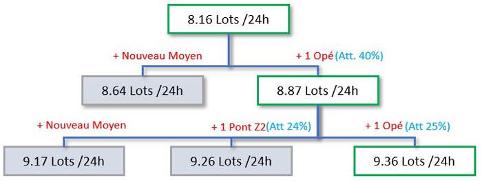 Scénario 2 : L'attente Pont_Z2 et l'attente Opérateur sont proche, on compare donc 3 configurations