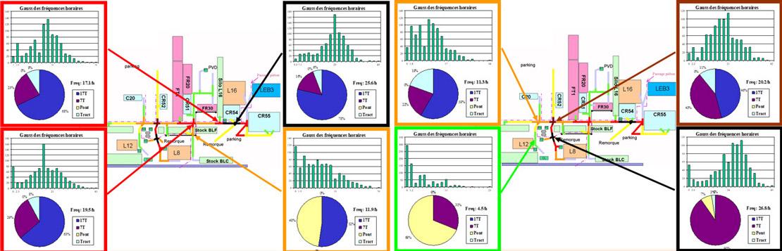 Résultats de l'analyse de circulation des carrefours sous SIMUL8