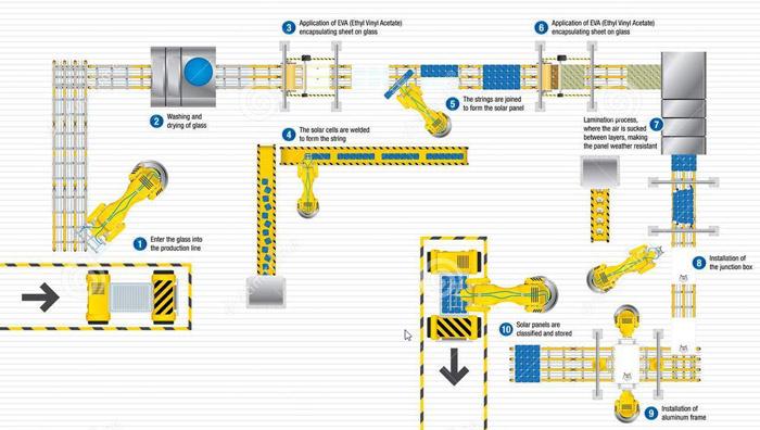Exemple de Chaine de production automatisée