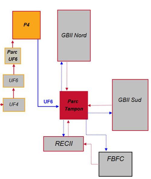 L'usine GB II est composée de deux unités (nord et sud) d'enrichissement, et d'un atelier support, le REC II. Cet atelier est destiné notamment à assurer les fonctions de transfert, d'échantillonnage et de contrôle de la matière.