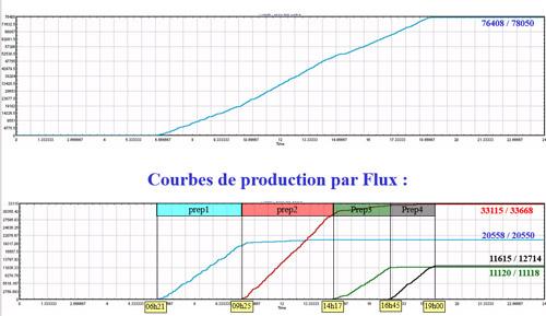 Exemple de courbe de production pour une simulation de picking avec SIMUL8