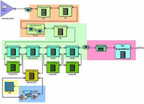 Exemple de modèle Simul8 pour l'optimisation de préparation de commande