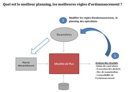 Exemple de scénario d'optimisation d'ordonnancement de démantèlement