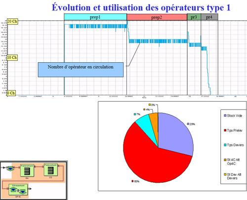 Suivi de l'occupation des opérateurs de picking dans une simulation simul8