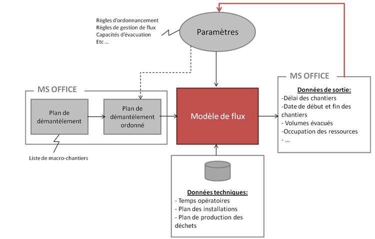 Utilisation de la simulation de flux pour l'étude du démantèlement nucléaire.