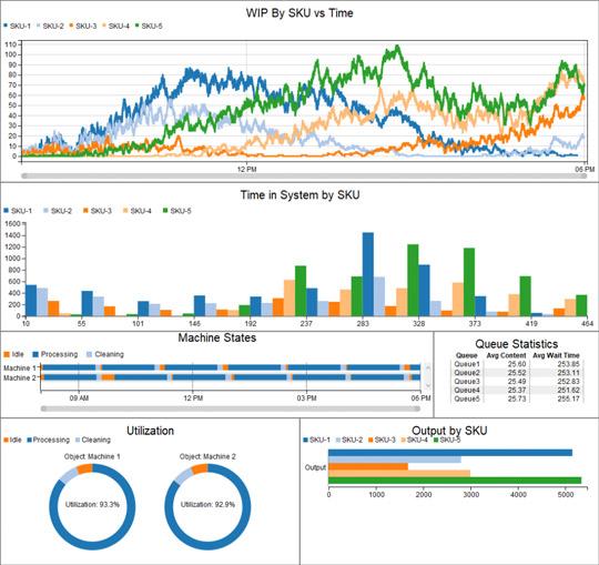 Exemple de résultats templatisés dans Flexsim.