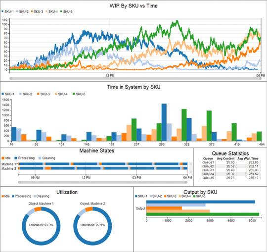 FlexSim sample of Results with Dashboard and Graphs