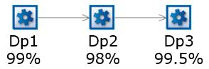 La Dp globale de 3 machines en séries (sans buffer conséquent) n'est pas la Dp de la machine la plus pénalisante mais le résultat de la multiplication des Dp. Dp globale = Dp1 x Dp2 x Dp3 = 99% x 98% x 99.5% = 96.53%