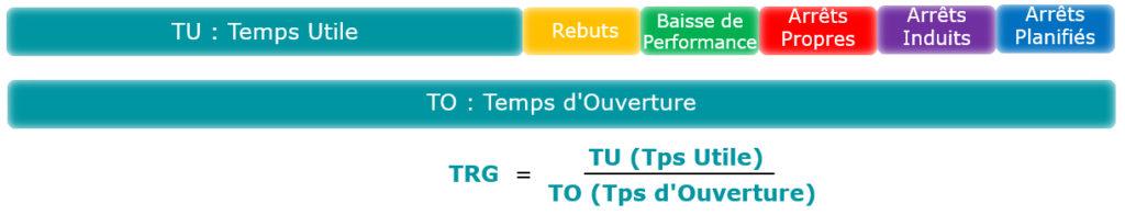 Le Taux de Rendement Global (TRG) représente le rapport entre le tps de bonne production et le temps pendant lequel l'atelier est ouvert.