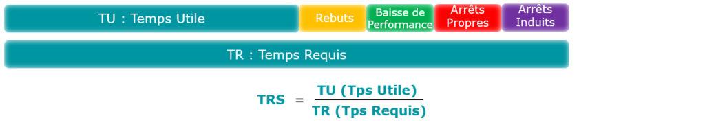 Le Taux de Rendement Synthétique (TRS) est l'indicateur le plus connu mais pas le plus intéressant pour la simulation.