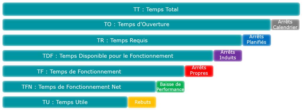 Les indicateurs de performance : Décomposition des temps états