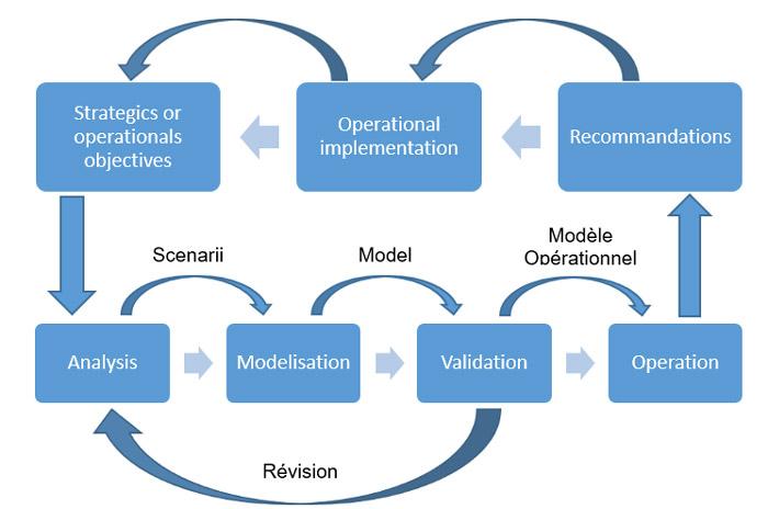 methode projet de simulation
